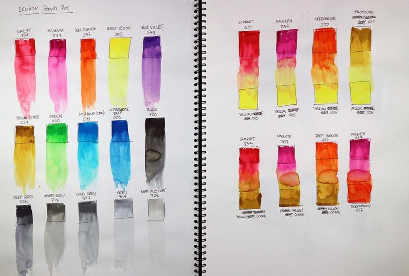 Investigating process sketchbook01