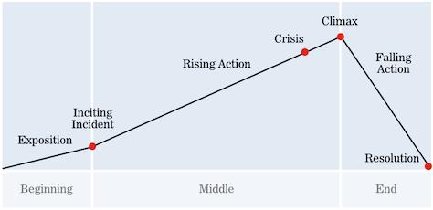 Narrative structure diagram