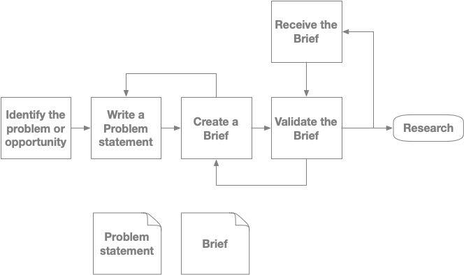 Understand the problem process steps