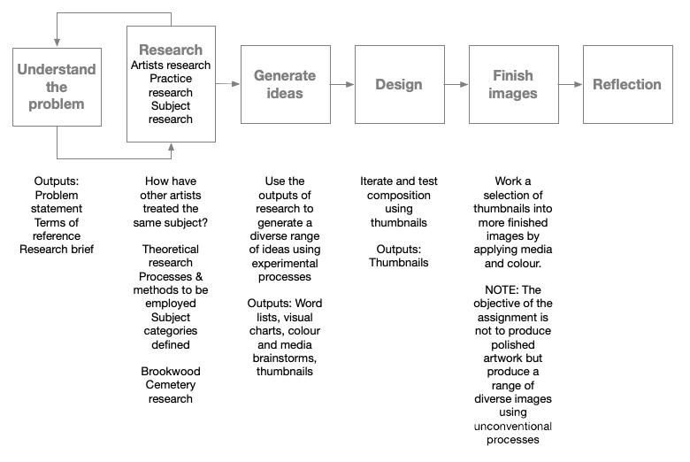 Assignment 5 process diagrams v0.2